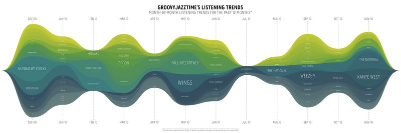 Listening.trends